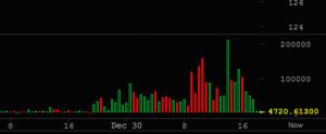 Cryptoff.net: Китайские биржи, возможно, отменили комиссию на сделки