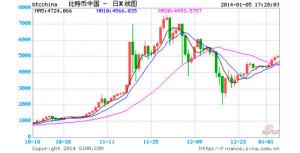 Cryptoff.net: На портале Sina.com появилась Bitcoin аналитика