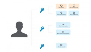 Cryptoff.net: Coinbase усиляет защиту API ключей