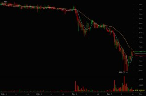 Cryptoff.net: Mt Gox временно блокирует вывод BTC и валюты