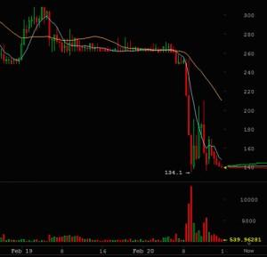 Cryptoff.net: MtGox продолжает заявлять и медленно умирать