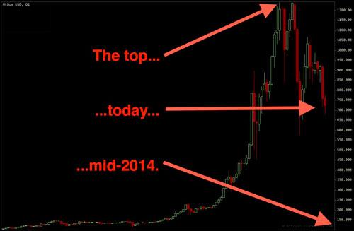 Cryptoff.net: К 2014 Bitcoin рухнет до 10$ - Марк Уильямс