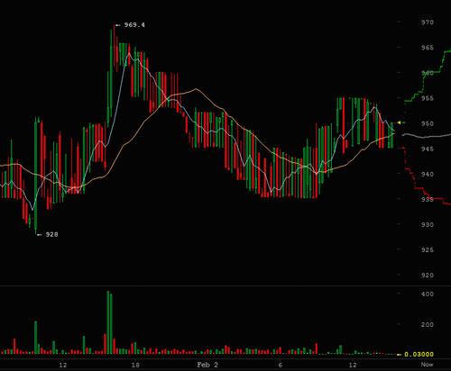 Cryptoff.net: Mt Gox прояснила ситуацию с задержками выплат